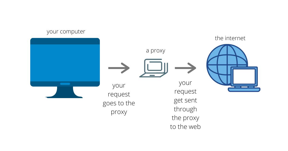 代理服务器地址_离线服务器通过PC中转连接公网   Curiousity Hub